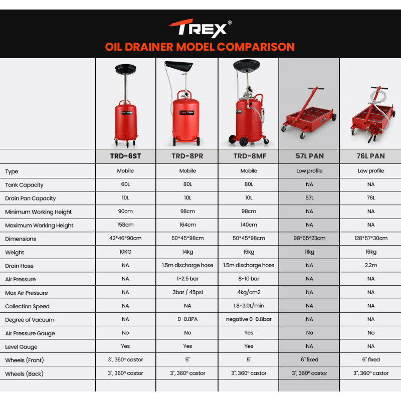 TREX 57L Low Profile Mobile Waste Oil Drainer, Pan Style, for Trucks, Workshop by T-Rex