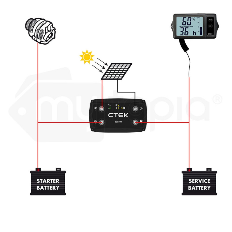 Service Battery Charging System >> Ctek 20a Off Grid Battery Charging System With D250sa And Digital Display Monitor For Wind And Solar